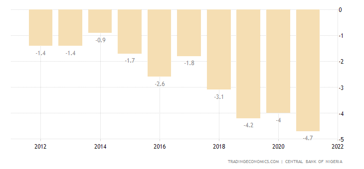 2011 budget in nigeria The budget reference from 15 percent in 2003 to 24 percent in 20111 and nigeria places 157 out of 187 on the non-oil primary fiscal deficit.